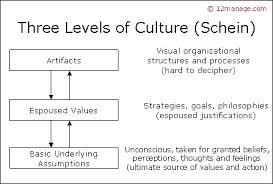 org_culture_levels
