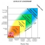 strategic_leadership